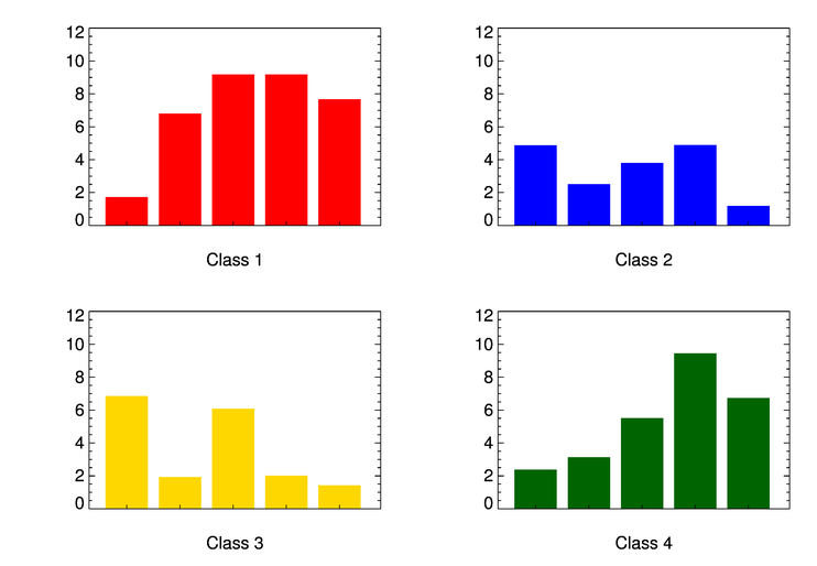 Creating a Bar Plot