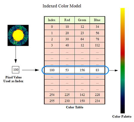 indexed color and text Chapter 4 color chapter objectives after reading this chapter, you'll be able to do the following: decide between using rgba or color-index mode for your application specify desired colors for drawing objects use smooth shading to draw a single polygon with more than one color.