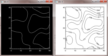 Regular contour plots.