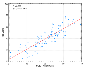 An example of a 2D scatter plot.