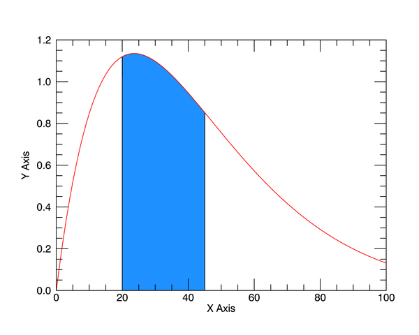 Coyote Graphics Gallery of Plots