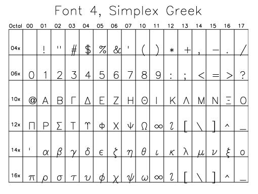 Using Greek Symbols